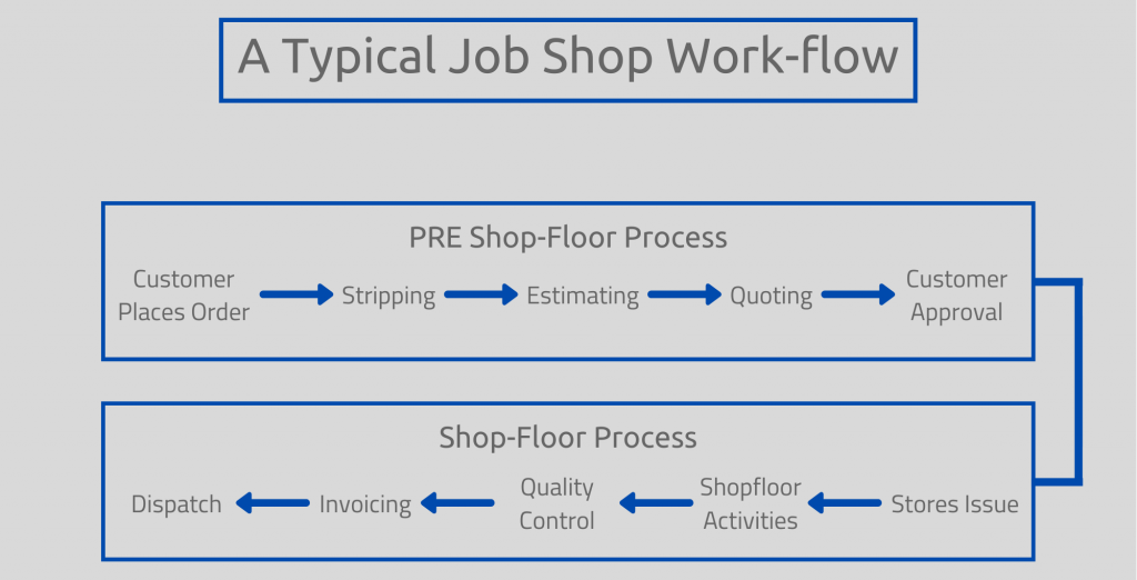 Job Shop, Jo Shop Workflow