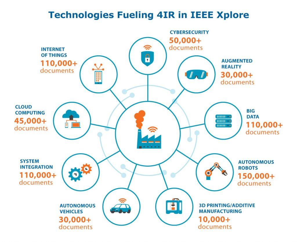 Technologies fueling 4IR